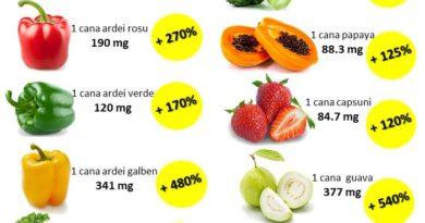Vitamina C si rolul sau in organismul uman
